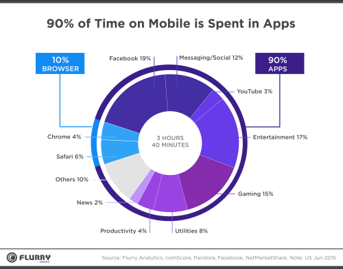percent-time-spent-on-mobile-apps-2016